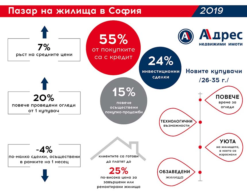 15% РЪСТ НА СДЕЛКИТЕ В СОФИЯ